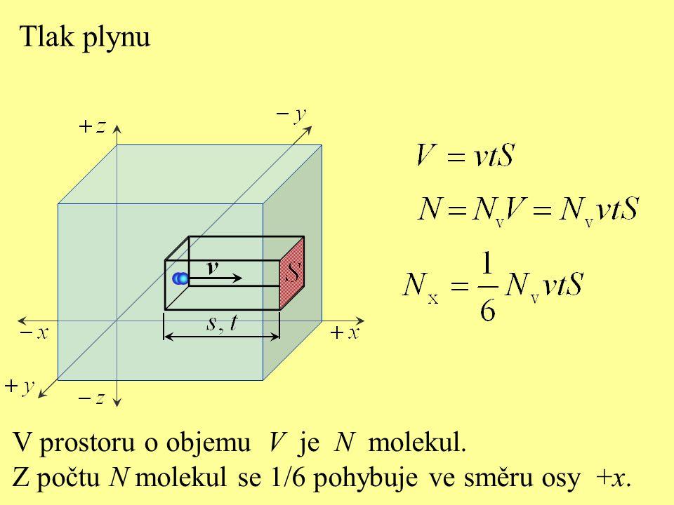 Tlak plynu Za čas t dopadnou na plochu S všechny molekuly z objemu V, které se pohybují v kladném směru osy x.
