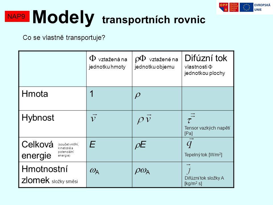 NAP9 Modely transportních rovnic Co se vlastně transportuje.