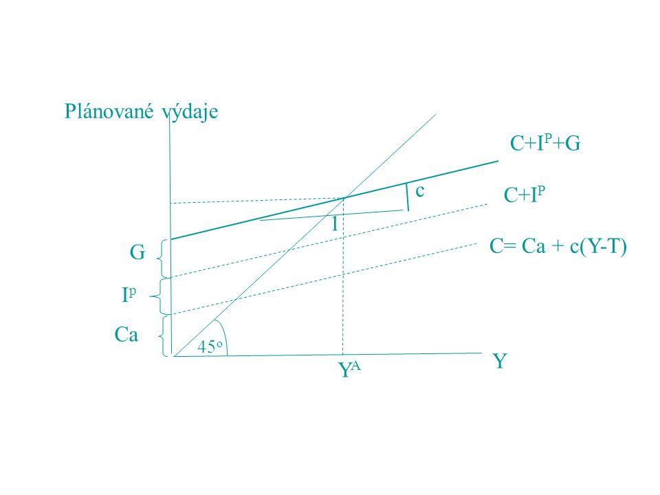 45 o C= Ca + c(Y-T) C+I P C+I P +G Y YAYA Plánované výdaje Ca IpIp G c 1