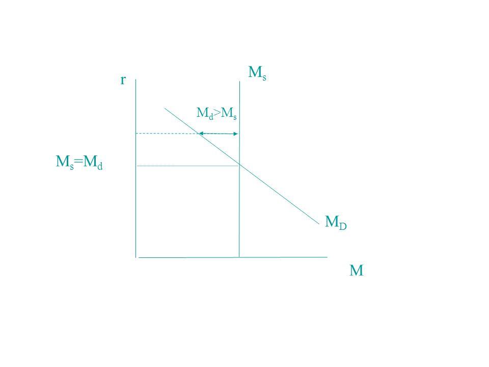 r M MDMD MsMs M d >M s M s =M d