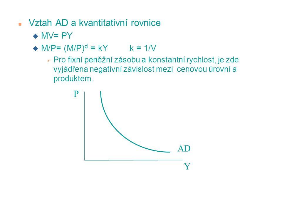 n Vztah AD a kvantitativní rovnice u MV= PY u M/P= (M/P) d = kY k = 1/V F Pro fixní peněžní zásobu a konstantní rychlost, je zde vyjádřena negativní z