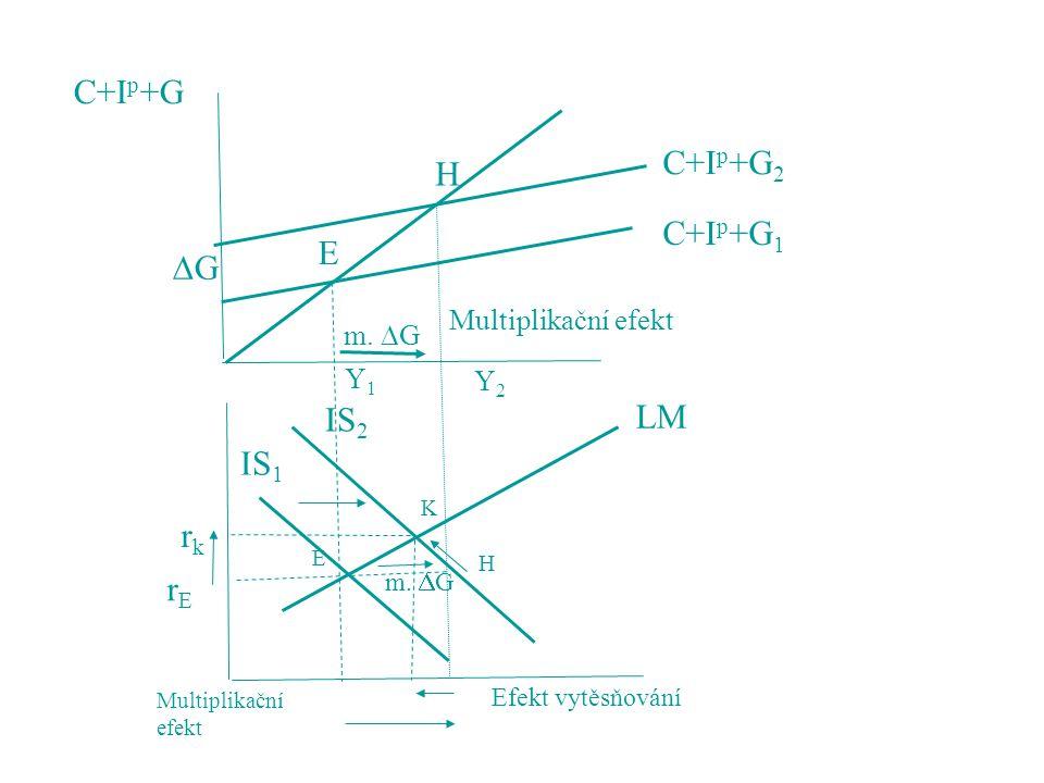 C+I p +G GG Y1Y1 Y2Y2 m.  G E H C+I p +G 1 C+I p +G 2 Multiplikační efekt m.  G Efekt vytěsňování Multiplikační efekt rkrk rErE LM IS 1 IS 2 E K H