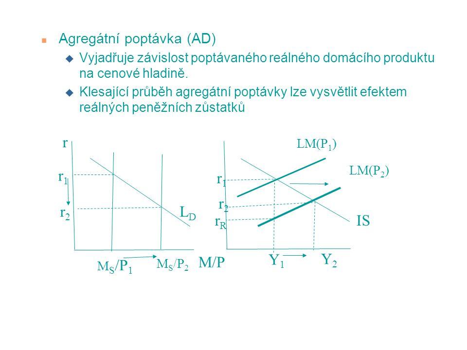 n Agregátní poptávka (AD) u Vyjadřuje závislost poptávaného reálného domácího produktu na cenové hladině. u Klesající průběh agregátní poptávky lze vy