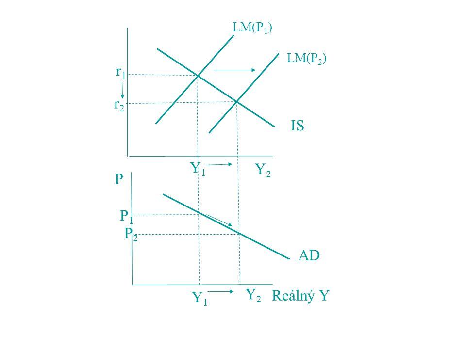 LM(P 1 ) LM(P 2 ) r1r1 r2r2 Y1Y1 Y2Y2 IS AD Reálný Y P P1P1 P2P2 Y1Y1 Y2Y2
