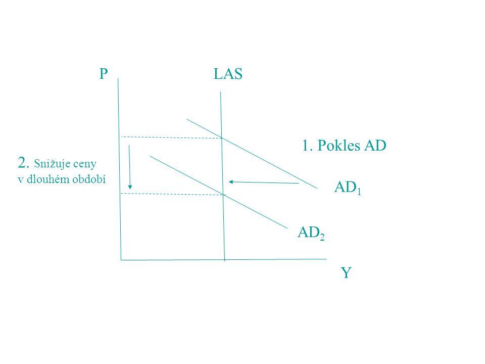 P Y LAS AD 2 AD 1 1. Pokles AD 2. Snižuje ceny v dlouhém období
