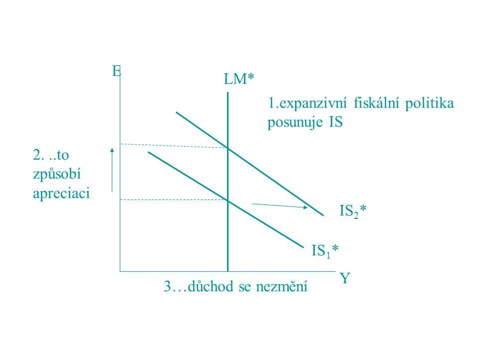 LM* IS 1 * IS 2 * 1.expanzivní fiskální politika posunuje IS E Y 2...to způsobí apreciaci 3…důchod se nezmění