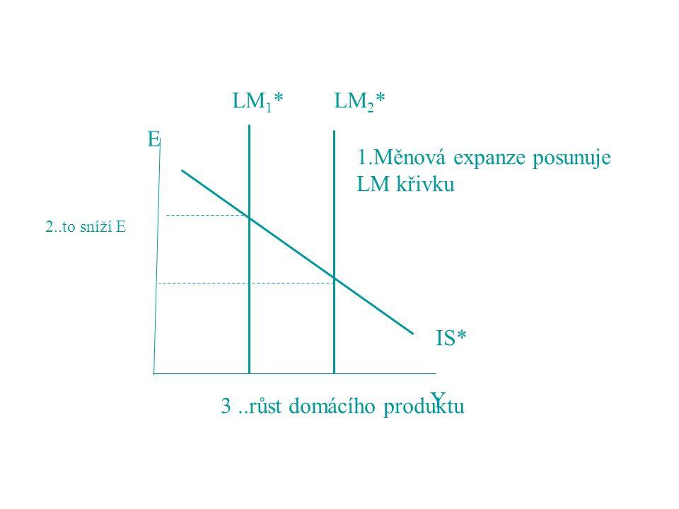 IS* LM 1 *LM 2 * 1.Měnová expanze posunuje LM křivku Y 2..to sníží E 3..růst domácího produktu E
