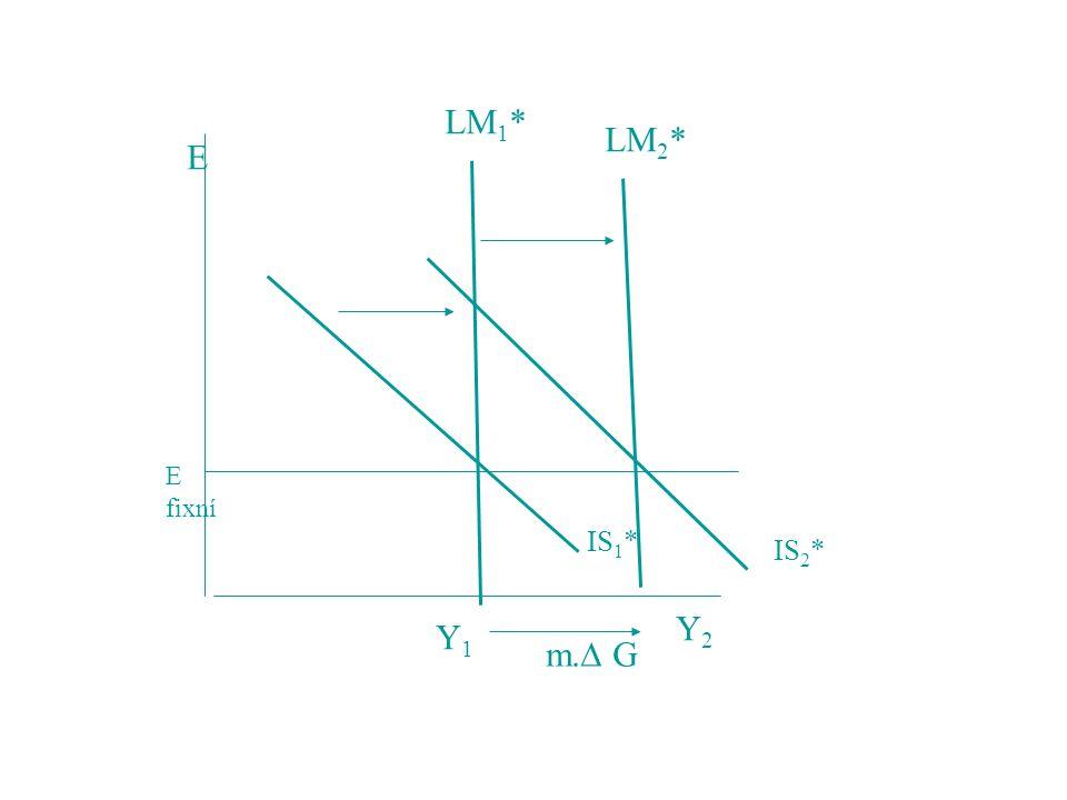 E Y1Y1 Y2Y2 IS 1 * IS 2 * LM 1 * LM 2 * E fixní m.  G