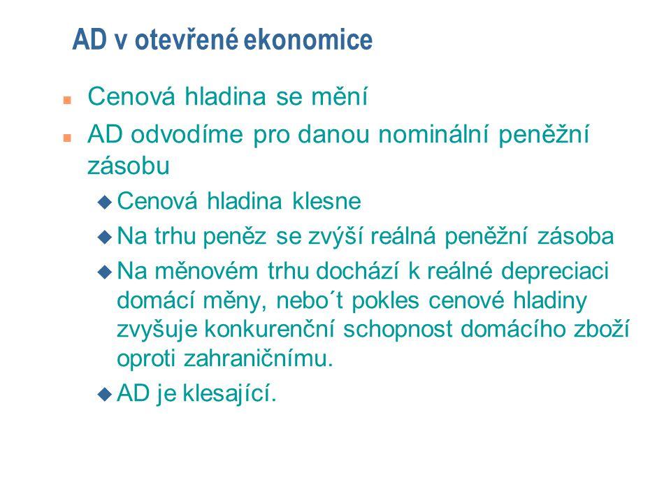 AD v otevřené ekonomice n Cenová hladina se mění n AD odvodíme pro danou nominální peněžní zásobu u Cenová hladina klesne u Na trhu peněz se zvýší reá