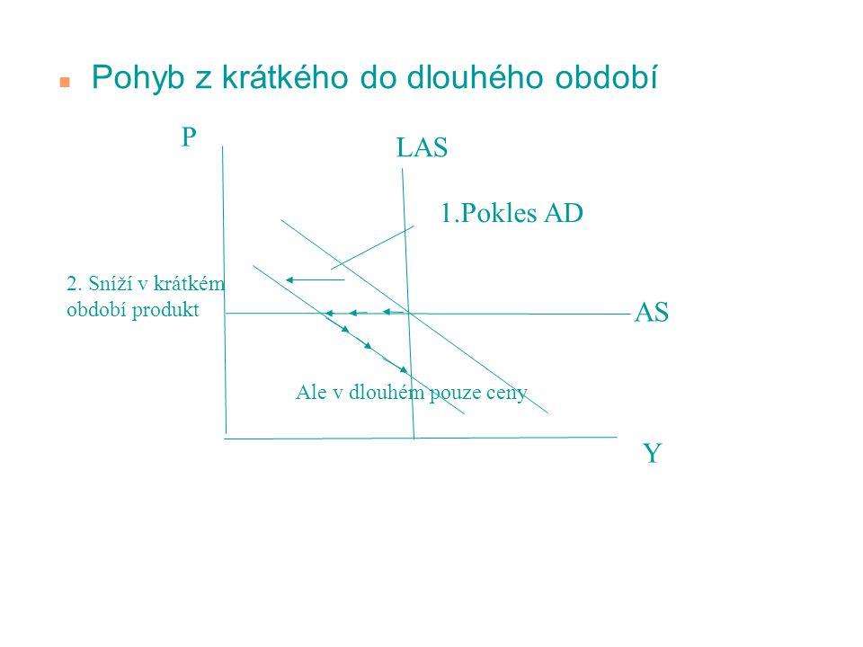 n Pohyb z krátkého do dlouhého období P Y LAS AS 1.Pokles AD 2. Sníží v krátkém období produkt Ale v dlouhém pouze ceny