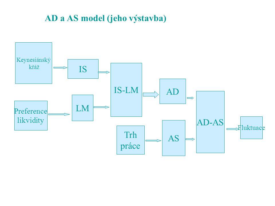 n AD v uzavřené ekonomice, model IS-LM u Hicks u Uzavřená ekonomika, fixní ceny n Rovnováha na trhu zboží a služeb u Keynesiánský kříž F C+I+ G = Y F C = C a + c Y F I = I p + I n Plánované investice jsou investice do fixního kapitálu a plánované změny zásob Neplánované jsou neplánované změny zásob