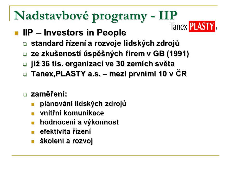 Nadstavbové programy - IIP IIP – Investors in People IIP – Investors in People  standard řízení a rozvoje lidských zdrojů  ze zkušeností úspěšných firem v GB (1991)  již 36 tis.
