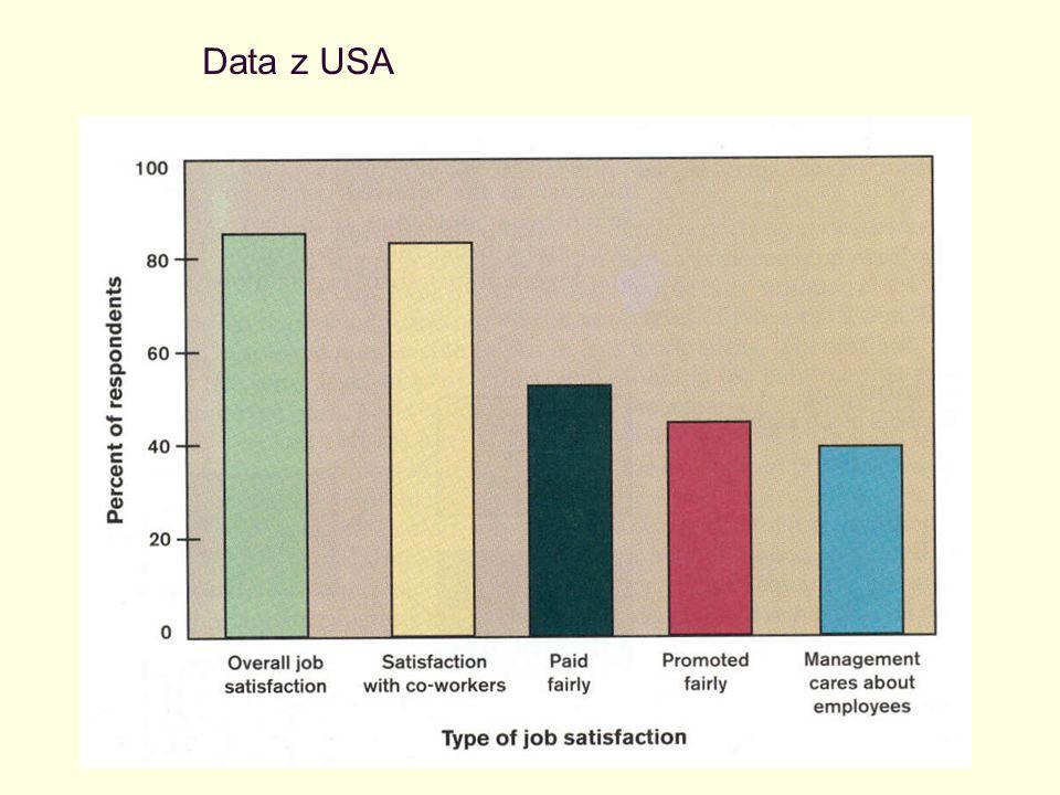 Data z USA
