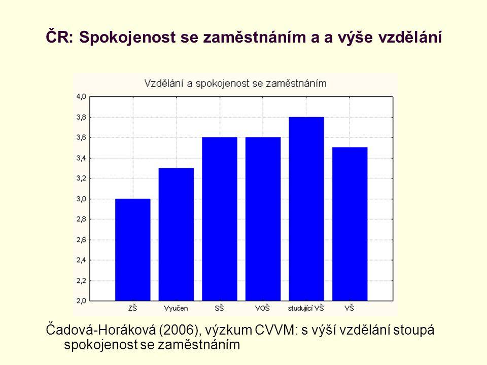 ČR: Spokojenost se zaměstnáním a a výše vzdělání Čadová-Horáková (2006), výzkum CVVM: s výší vzdělání stoupá spokojenost se zaměstnáním