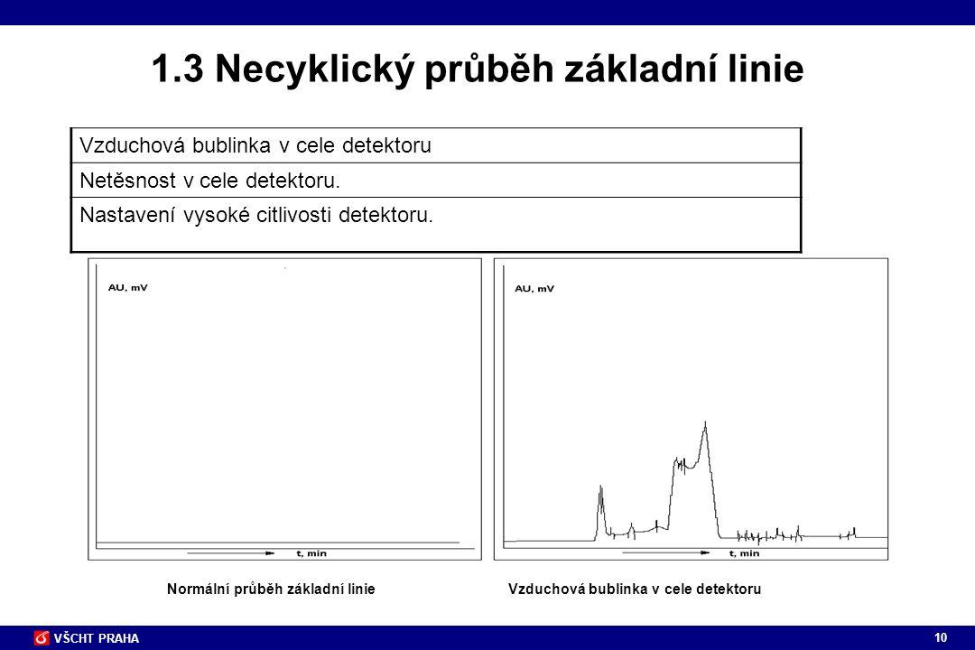 10 VŠCHT PRAHA 1.3 Necyklický průběh základní linie Normální průběh základní linieVzduchová bublinka v cele detektoru Netěsnost v cele detektoru. Nast
