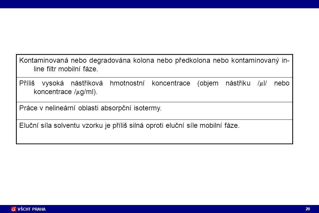 20 VŠCHT PRAHA Kontaminovaná nebo degradována kolona nebo předkolona nebo kontaminovaný in- line filtr mobilní fáze. Příliš vysoká nástřiková hmotnost