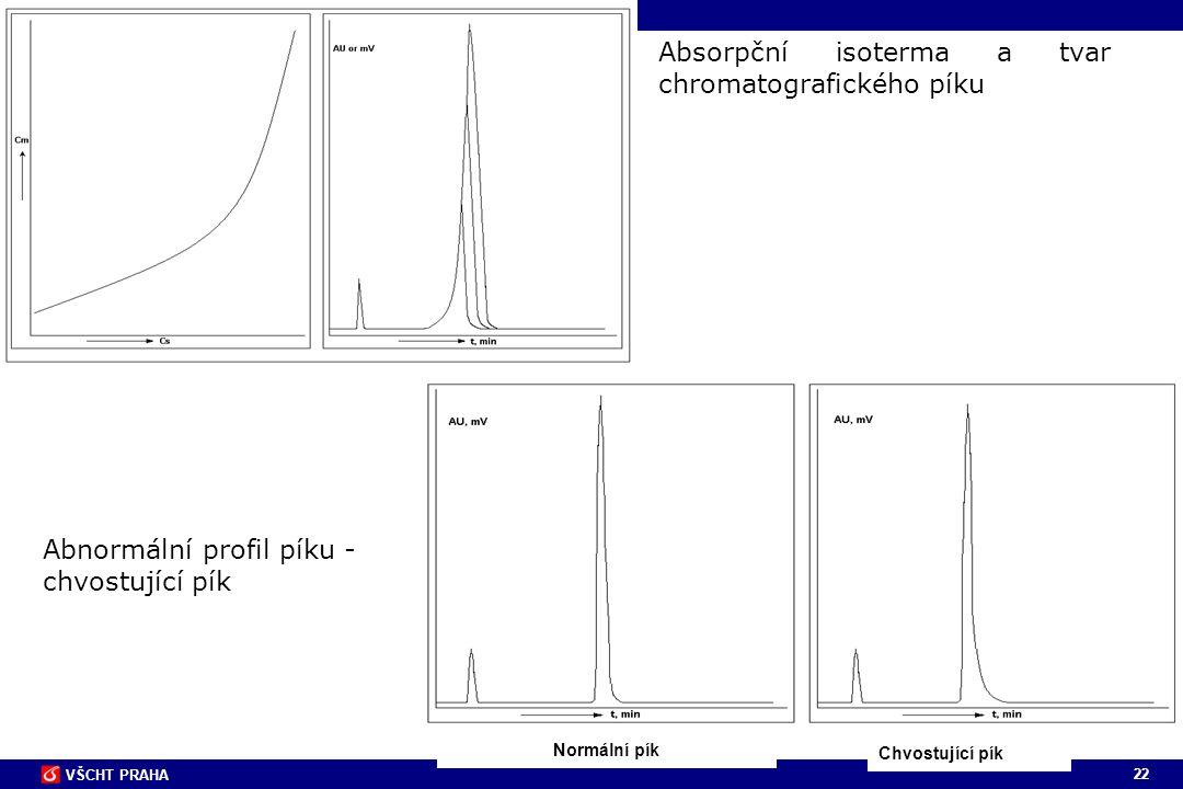22 VŠCHT PRAHA Absorpční isoterma a tvar chromatografického píku Normální pík Chvostující pík Abnormální profil píku - chvostující pík