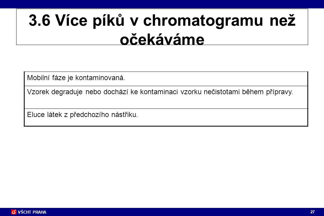 27 VŠCHT PRAHA 3.6 Více píků v chromatogramu než očekáváme Mobilní fáze je kontaminovaná. Vzorek degraduje nebo dochází ke kontaminaci vzorku nečistot