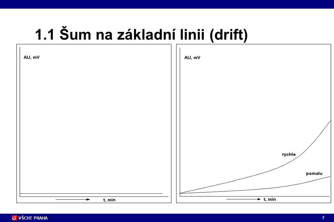 7 VŠCHT PRAHA 1.1 Šum na základní linii (drift)