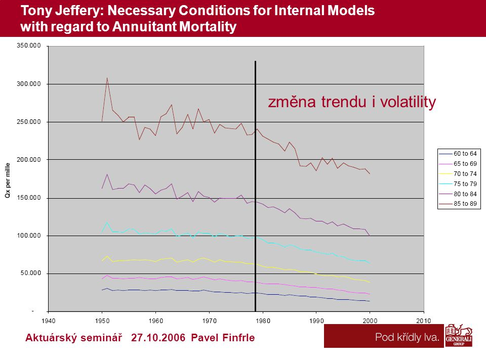 Tony Jeffery: Necessary Conditions for Internal Models with regard to Annuitant Mortality Aktuárský seminář 27.10.2006 Pavel Finfrle změna trendu i volatility
