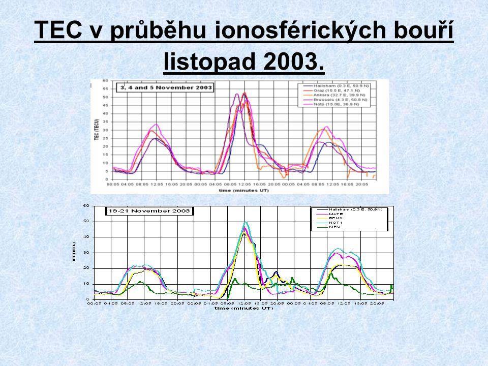 TEC v průběhu ionosférických bouří listopad 2003.