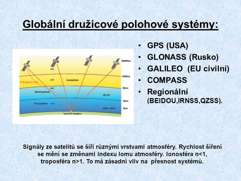 Globální družicové polohové systémy: GPS (USA) GLONASS (Rusko) GALILEO (EU civilní) COMPASS Regionální (BEIDOU,IRNSS,QZSS). Signály ze satelitů se šíř