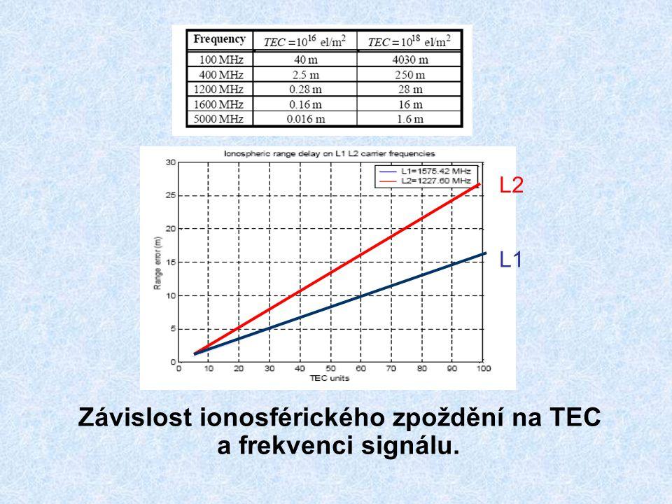 Variace TEC: 11 letý cyklus sluneční aktivity Roční variace (zimní anomálie) 27 denní variace sluneční rotace Silná denní variace Regionální variace Scintilace ionosféry:max.