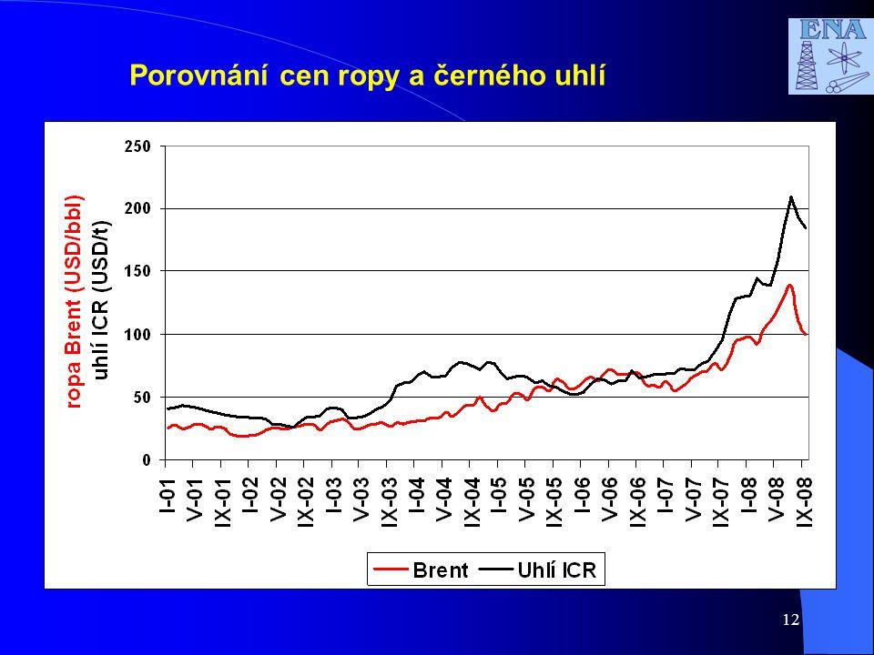 12 Porovnání cen ropy a černého uhlí