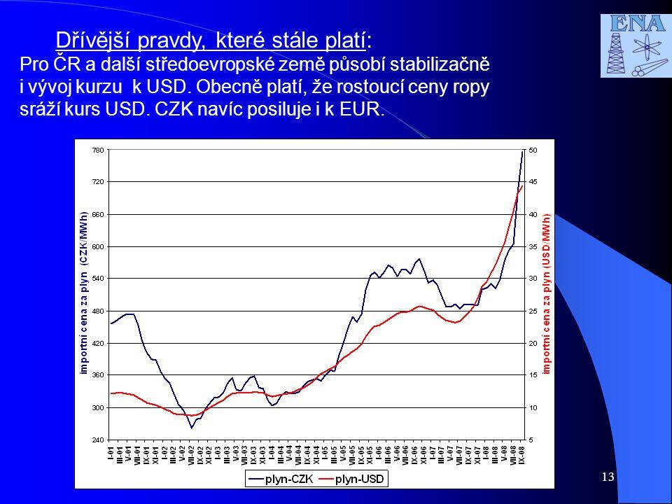 13 Dřívější pravdy, které stále platí: Pro ČR a další středoevropské země působí stabilizačně i vývoj kurzu k USD.