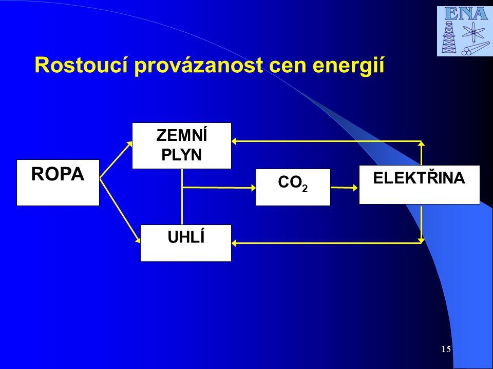 15 Rostoucí provázanost cen energií CO 2 ZEMNÍ PLYN ROPA UHLÍ ELEKTŘINA
