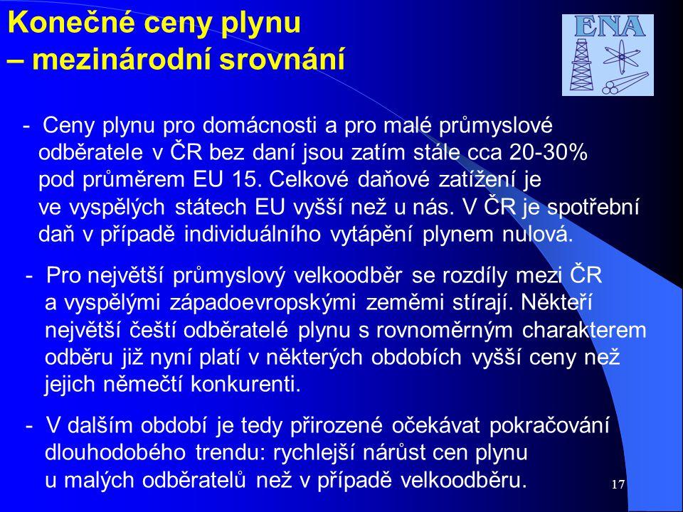 17 Konečné ceny plynu – mezinárodní srovnání - Ceny plynu pro domácnosti a pro malé průmyslové odběratele v ČR bez daní jsou zatím stále cca 20-30% pod průměrem EU 15.