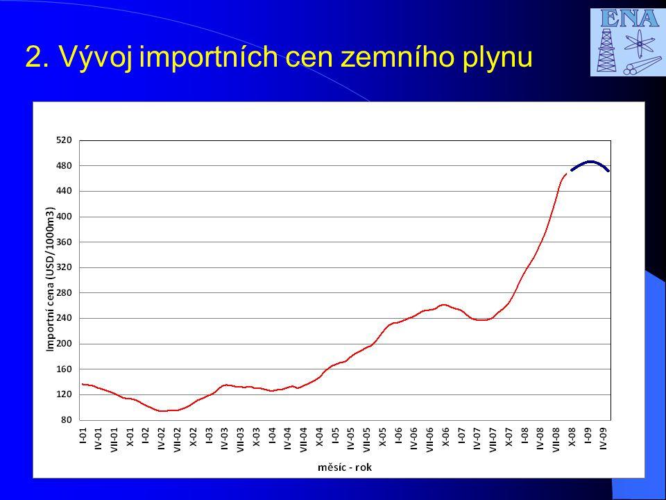5 2.Vývoj importních cen zemního plynu