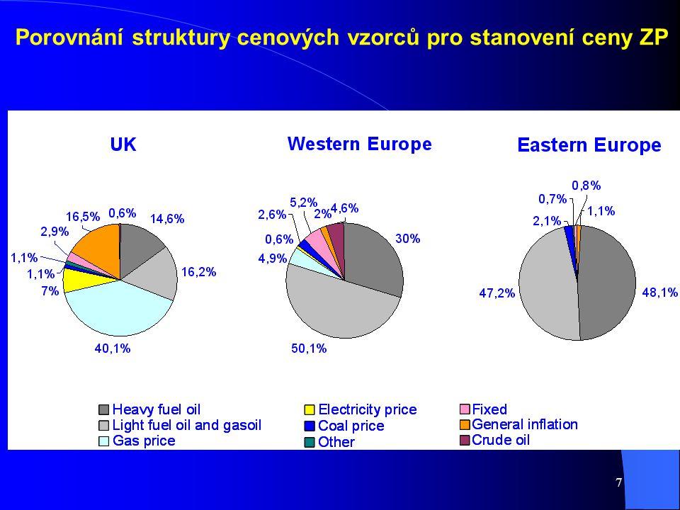 7 Porovnání struktury cenových vzorců pro stanovení ceny ZP