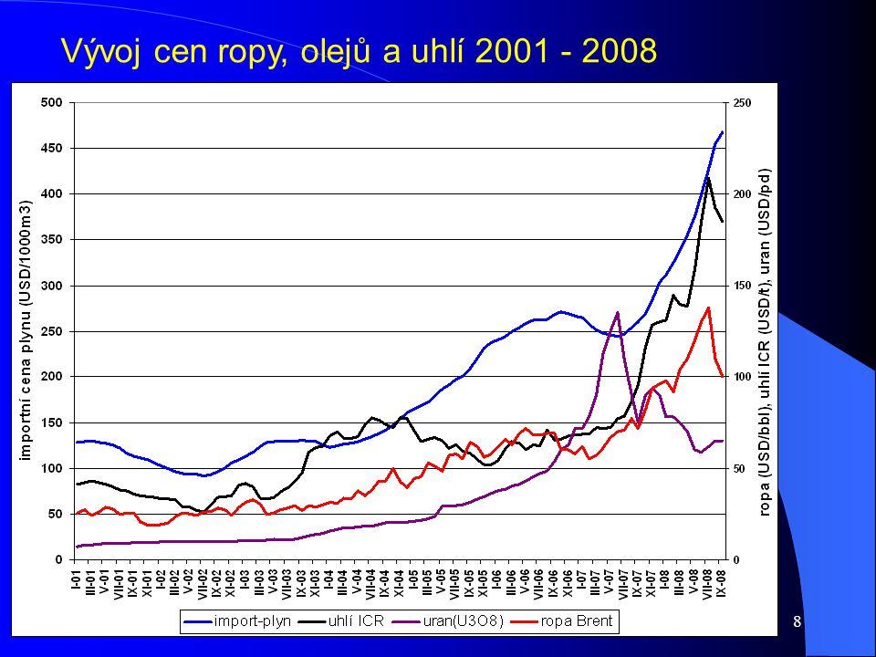8 Vývoj cen ropy, olejů a uhlí 2001 - 2008