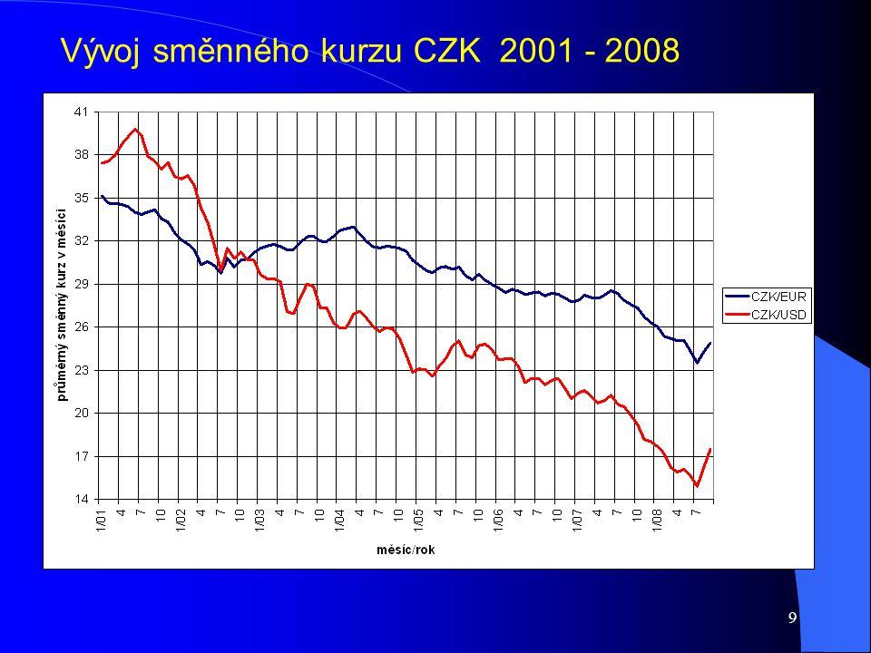 9 Vývoj směnného kurzu CZK 2001 - 2008