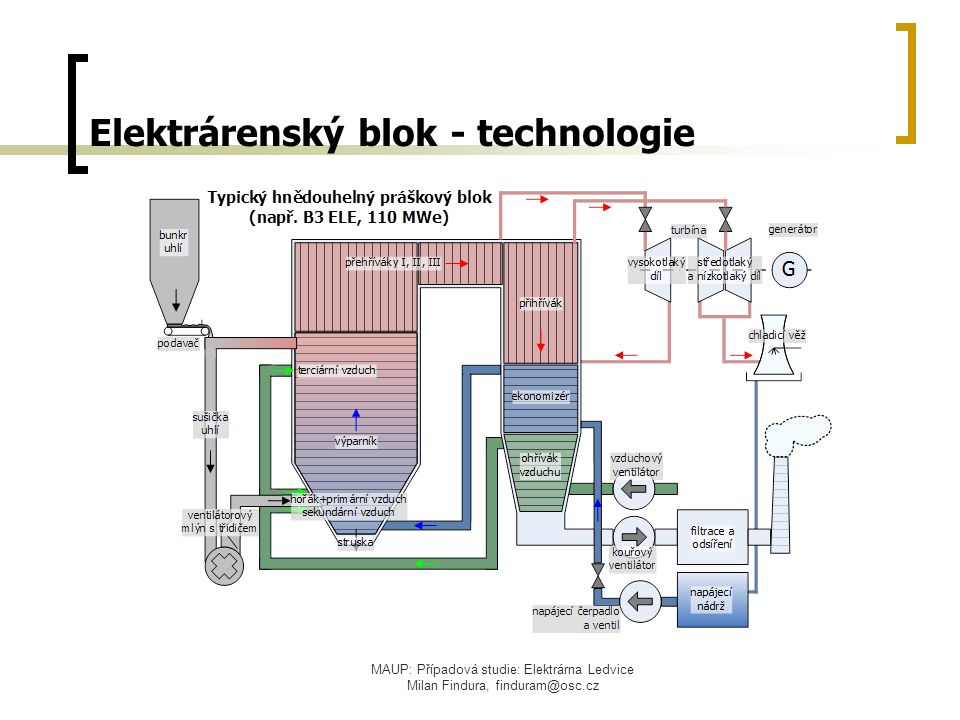 MAUP: Případová studie: Elektrárna Ledvice Milan Findura, finduram@osc.cz Elektrárenský blok - technologie