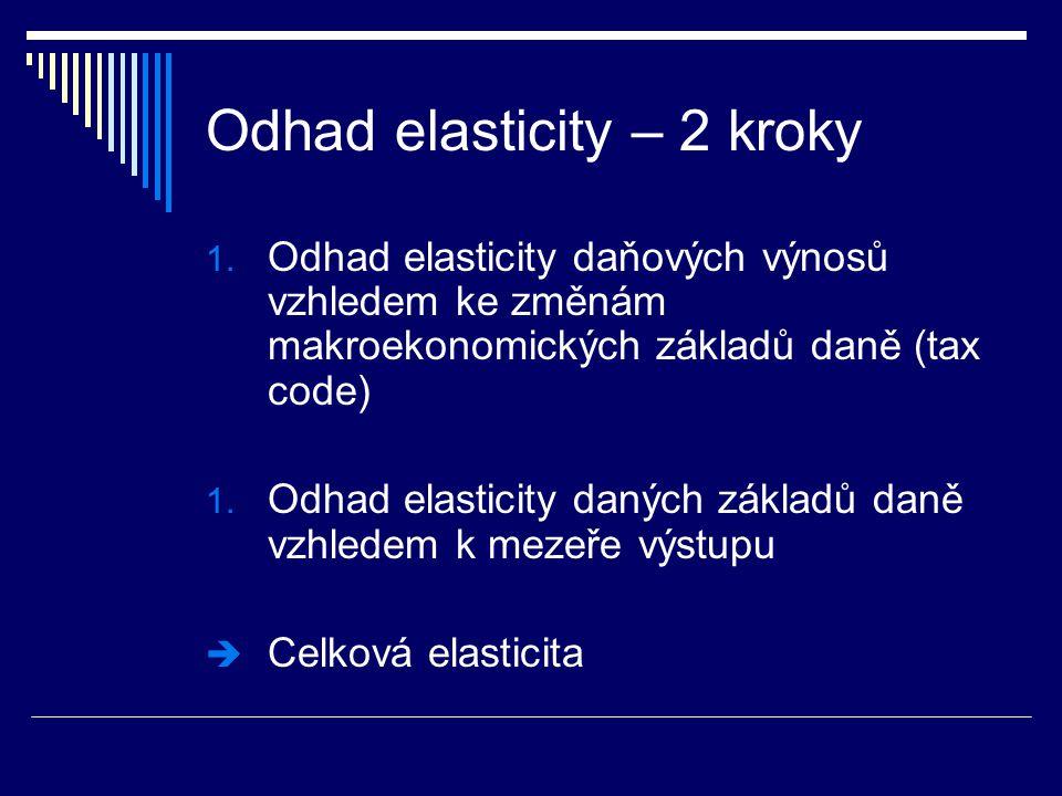 Odhad elasticity – 2 kroky 1.