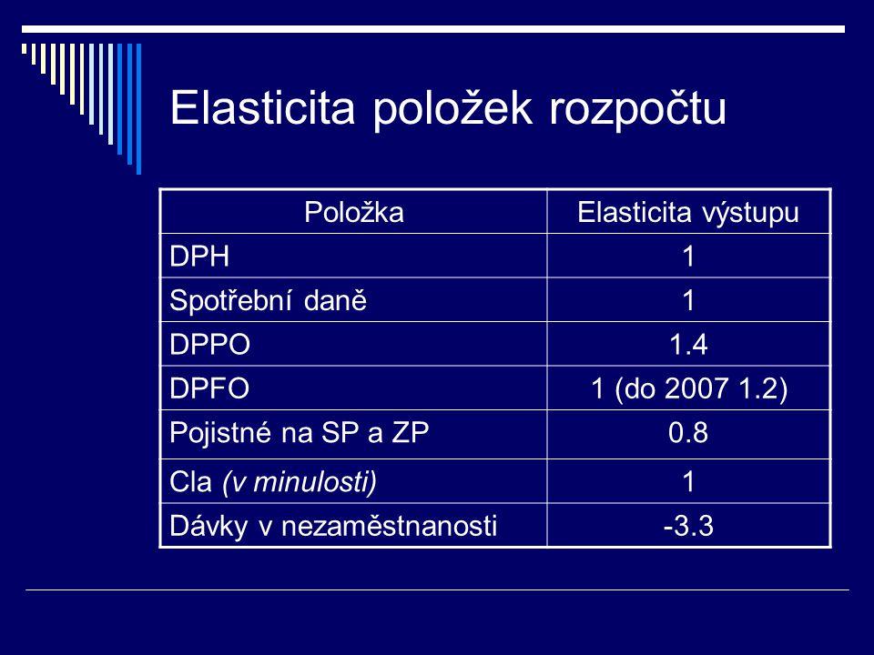Elasticita položek rozpočtu PoložkaElasticita výstupu DPH1 Spotřební daně1 DPPO1.4 DPFO1 (do 2007 1.2) Pojistné na SP a ZP0.8 Cla (v minulosti)1 Dávky v nezaměstnanosti-3.3