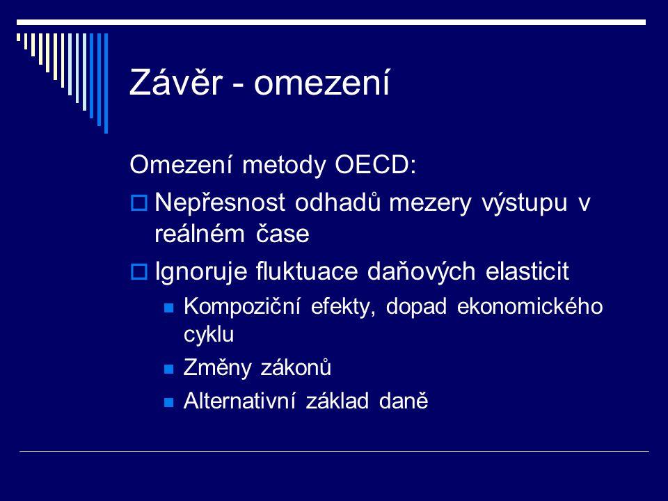 Závěr - omezení Omezení metody OECD:  Nepřesnost odhadů mezery výstupu v reálném čase  Ignoruje fluktuace daňových elasticit Kompoziční efekty, dopad ekonomického cyklu Změny zákonů Alternativní základ daně