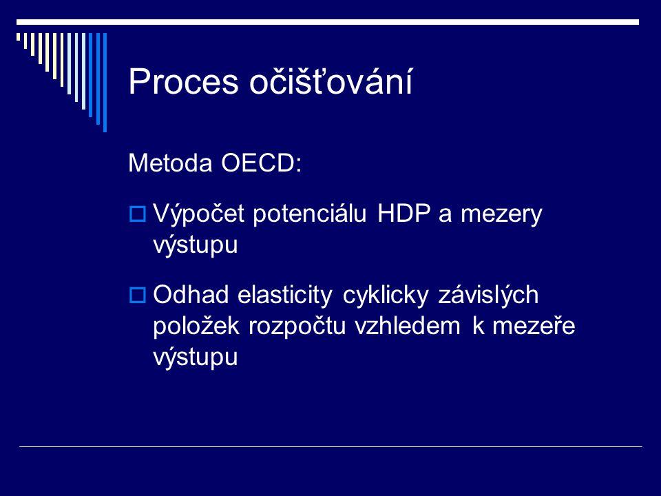 Proces očišťování Metoda OECD:  Výpočet potenciálu HDP a mezery výstupu  Odhad elasticity cyklicky závislých položek rozpočtu vzhledem k mezeře výstupu