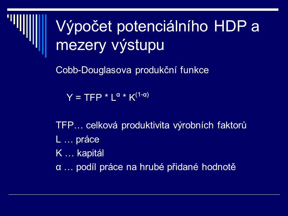 Výpočet potenciálního HDP a mezery výstupu Cobb-Douglasova produkční funkce Y = TFP * L α * K (1-α) TFP… celková produktivita výrobních faktorů L … práce K … kapitál α … podíl práce na hrubé přidané hodnotě