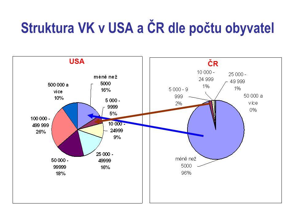 Struktura VK v USA a ČR dle počtu obyvatel USA ČR
