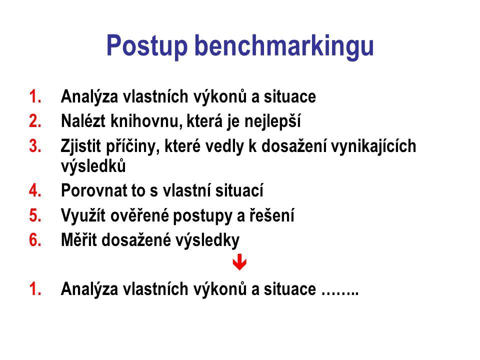 Postup benchmarkingu 1.Analýza vlastních výkonů a situace 2.Nalézt knihovnu, která je nejlepší 3.Zjistit příčiny, které vedly k dosažení vynikajících výsledků 4.Porovnat to s vlastní situací 5.Využít ověřené postupy a řešení 6.Měřit dosažené výsledky  1.Analýza vlastních výkonů a situace ……..