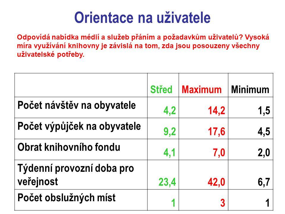 Orientace na uživatele StředMaximumMinimum Počet návštěv na obyvatele 4,214,21,5 Počet výpůjček na obyvatele 9,217,64,5 Obrat knihovního fondu 4,17,02,0 Týdenní provozní doba pro veřejnost 23,442,06,7 Počet obslužných míst 131 Odpovídá nabídka médií a služeb přáním a požadavkům uživatelů.