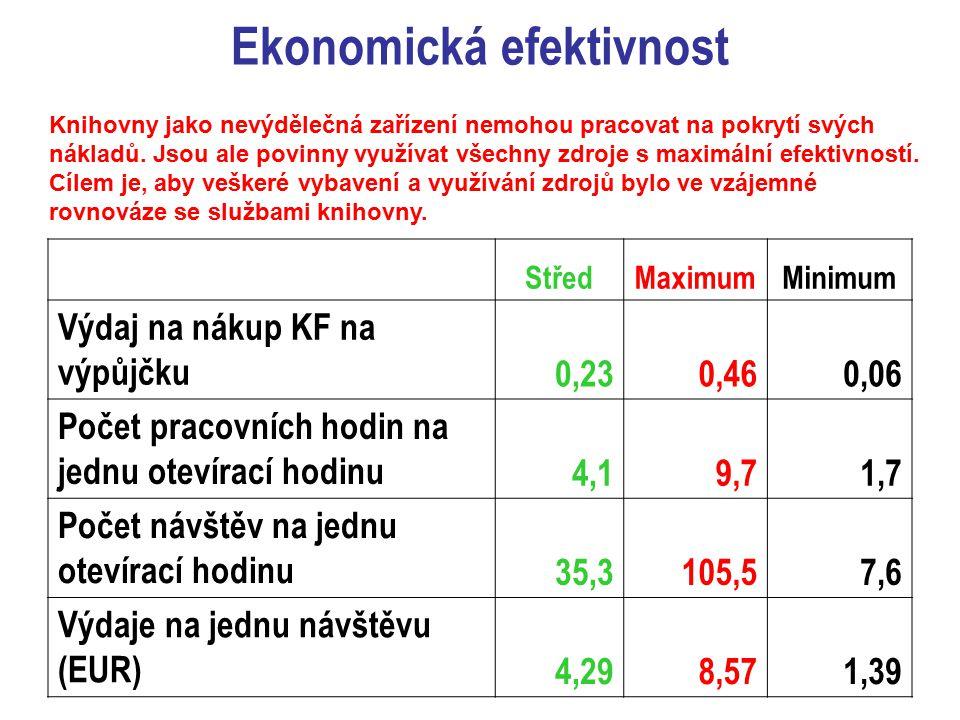 Ekonomická efektivnost StředMaximumMinimum Výdaj na nákup KF na výpůjčku 0,230,460,06 Počet pracovních hodin na jednu otevírací hodinu 4,19,71,7 Počet návštěv na jednu otevírací hodinu 35,3105,57,6 Výdaje na jednu návštěvu (EUR) 4,298,571,39 Knihovny jako nevýdělečná zařízení nemohou pracovat na pokrytí svých nákladů.