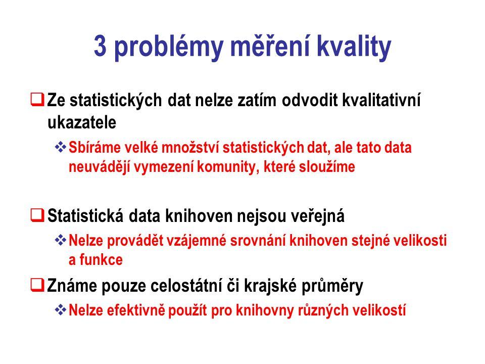 3 problémy měření kvality  Ze statistických dat nelze zatím odvodit kvalitativní ukazatele  Sbíráme velké množství statistických dat, ale tato data neuvádějí vymezení komunity, které sloužíme  Statistická data knihoven nejsou veřejná  Nelze provádět vzájemné srovnání knihoven stejné velikosti a funkce  Známe pouze celostátní či krajské průměry  Nelze efektivně použít pro knihovny různých velikostí