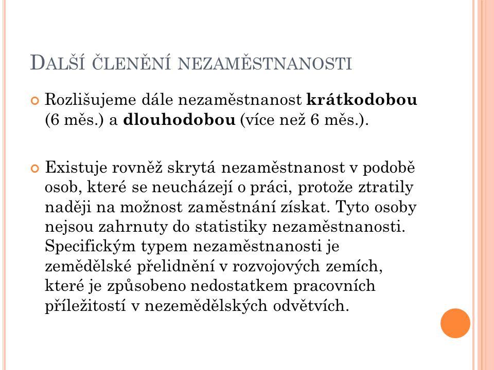 D ALŠÍ ČLENĚNÍ NEZAMĚSTNANOSTI Rozlišujeme dále nezaměstnanost krátkodobou (6 měs.) a dlouhodobou (více než 6 měs.). Existuje rovněž skrytá nezaměstna