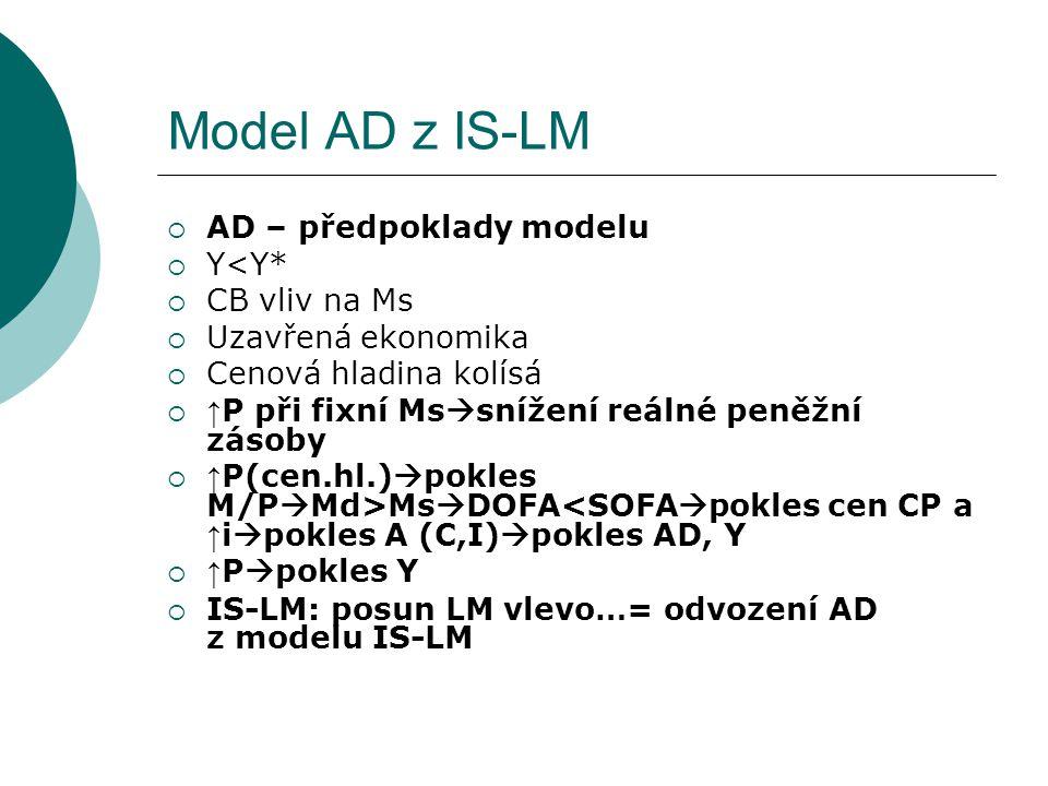 Model AD z IS-LM  AD – předpoklady modelu  Y<Y*  CB vliv na Ms  Uzavřená ekonomika  Cenová hladina kolísá  ↑ P při fixní Ms  snížení reálné pen