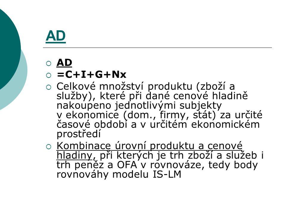 AD  AD  =C+I+G+Nx  Celkové množství produktu (zboží a služby), které při dané cenové hladině nakoupeno jednotlivými subjekty v ekonomice (dom., fir