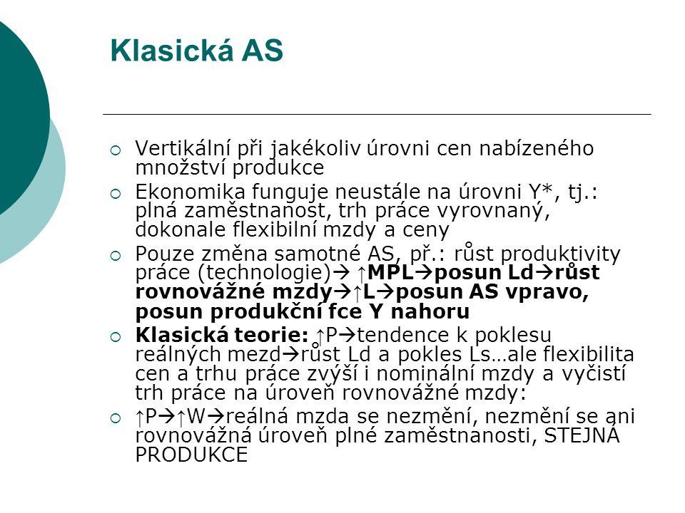 Klasická AS  Vertikální při jakékoliv úrovni cen nabízeného množství produkce  Ekonomika funguje neustále na úrovni Y*, tj.: plná zaměstnanost, trh